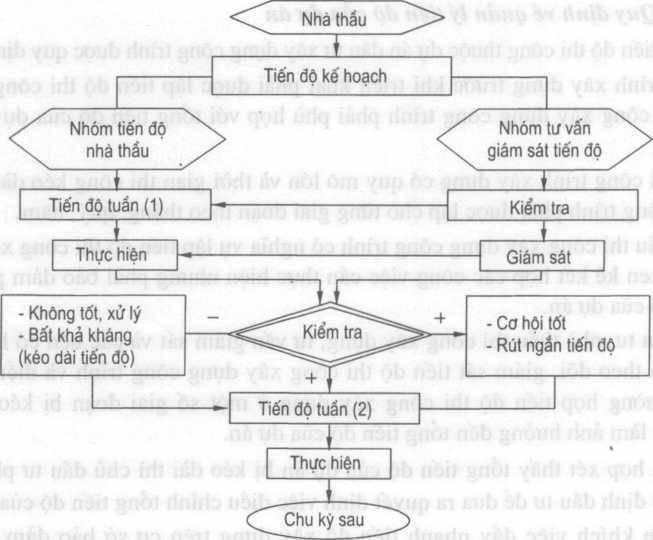 nha-1-tang-dep-hien-dai-quy-trinh-thuc-hien-du-an